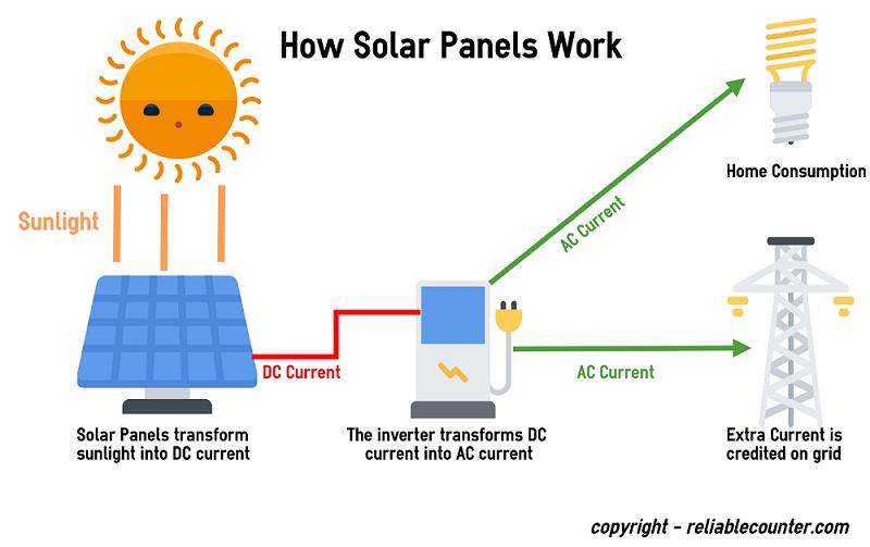 cara kerja panel surya teknologi ramah lingkungan