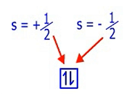 bilangan kuantum spin