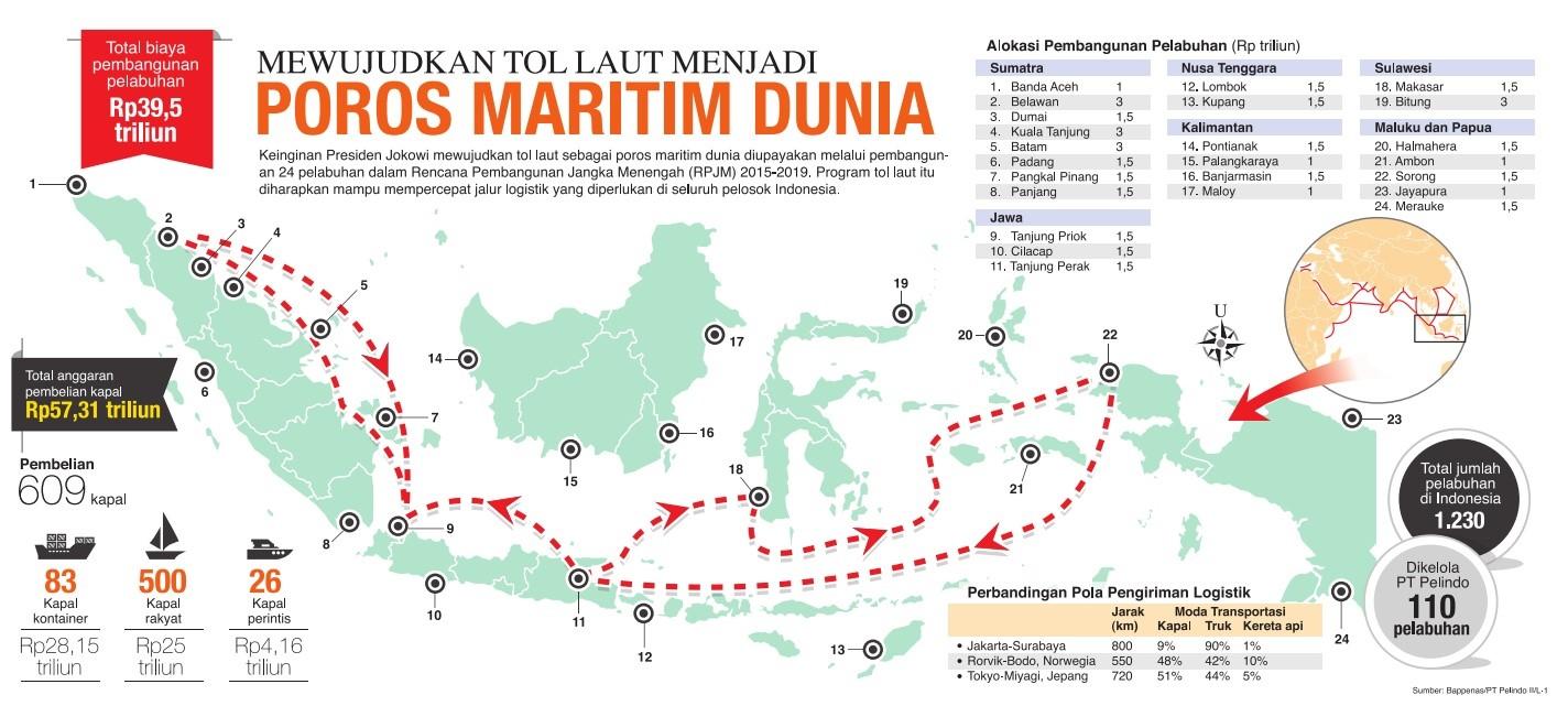 Indonesia sebagai poros maritim dunia