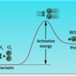 Teori Tumbukan - laju reaksi