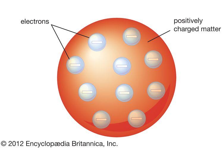model atom thomson