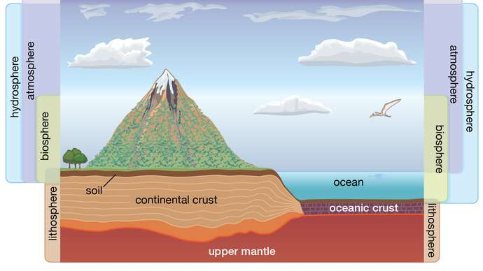 Dinamika hidrosfer dan dampaknya bagi kehidupan