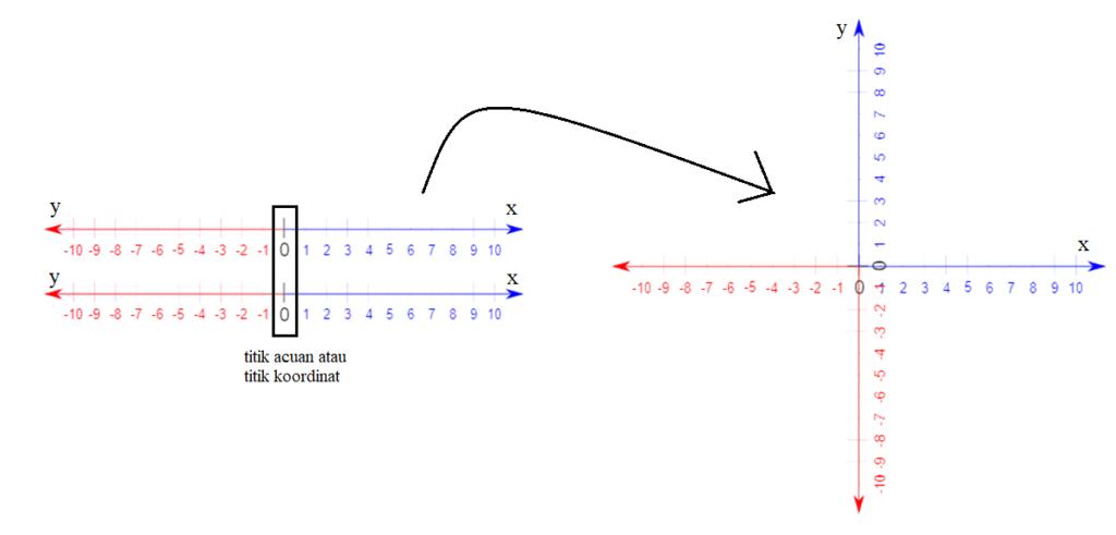 cara membuat koordinat kartesius