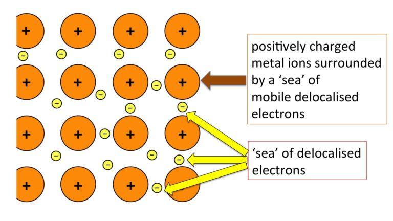 ikatan logam, model lautan elektron
