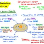 teori kabut nebula- dinamika planet bumi