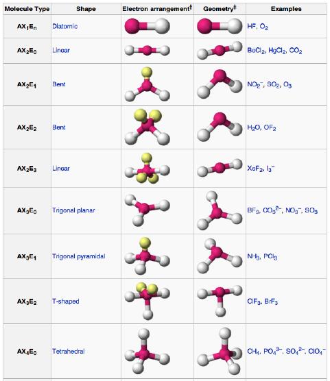 geometri atau bentuk molekul kimia