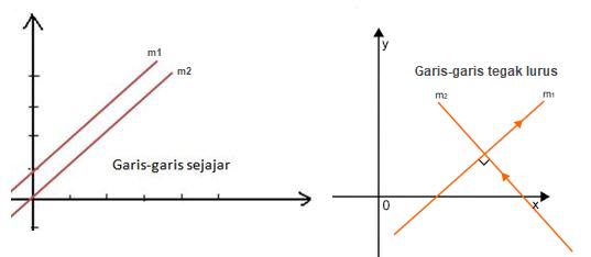 rumus gradien berdasarkan sifatnya