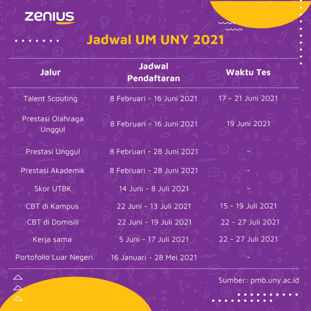 jadwal UM UNY 2021