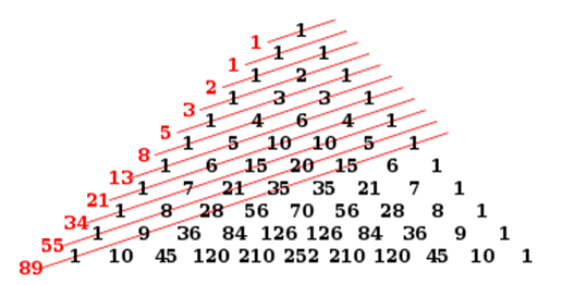 rumus pola bilangan fibonacci