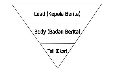 gaya selingkung, piramida terbalik menulis berita