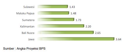 Tingkat konsumsi daging sapi di Indonesia